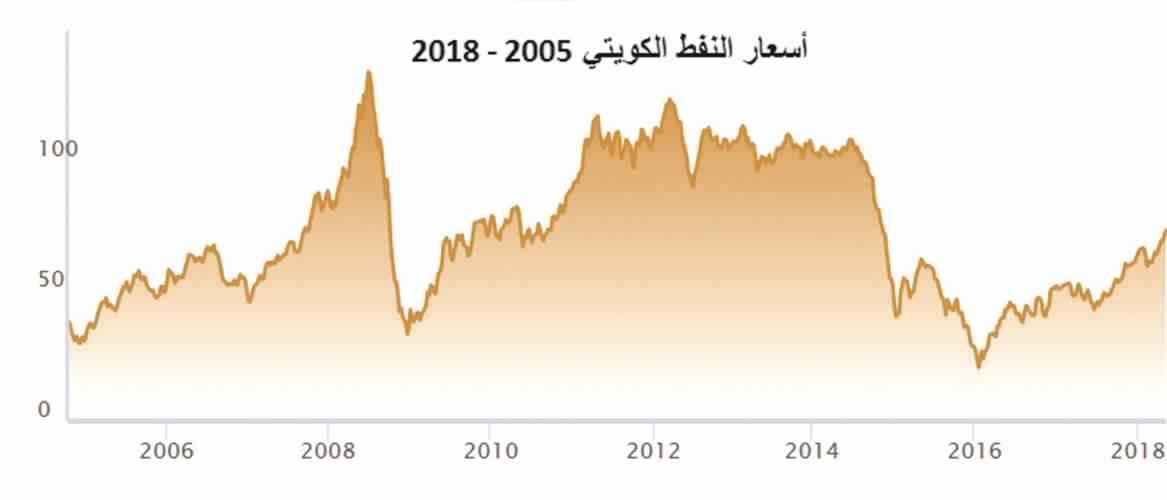 النفط الكويتي يقفز 2.2% لـ 75 دولاراً للبرميل