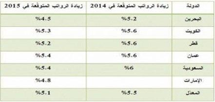 توقعات بارتفاع الرواتب في قطر عام 2015 بنسبة 5.2%