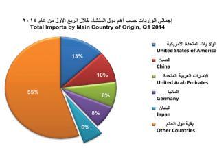 وزراة التخطيط : الناتج المحلي فى قطر يحقق أعلى مستويات نمو عالميا
