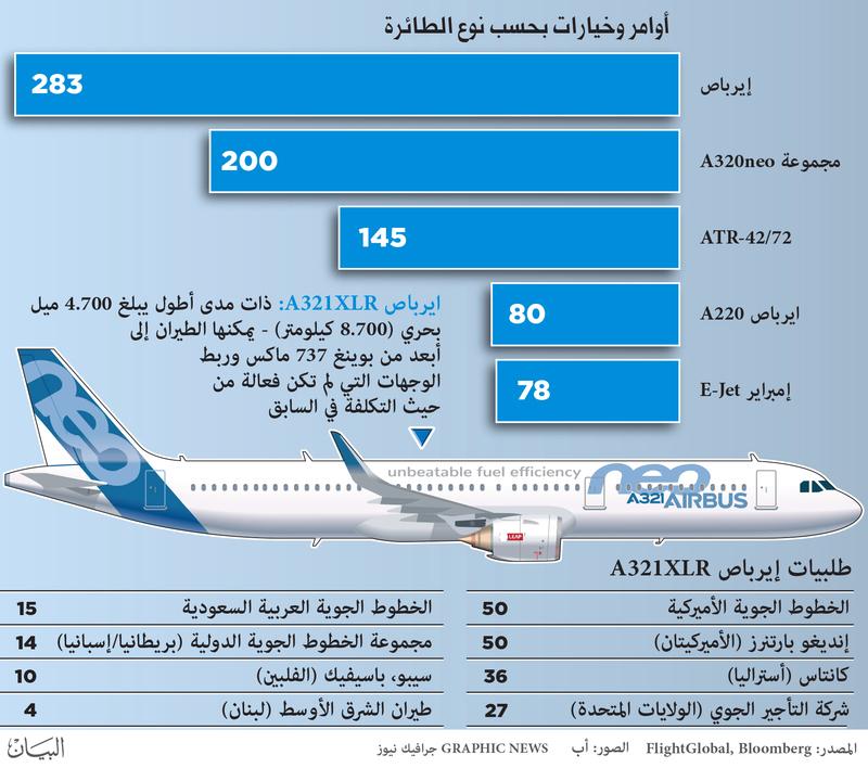 35 مليار دولار صفقات معرض باريس للطيران