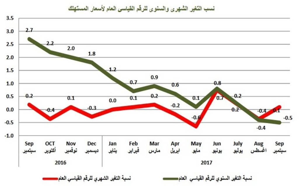 التضخم في قطر يتراجع 0.5% خلال سبتمبر