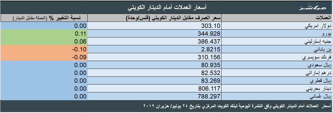 الدينار الكويتي عند أعلى مستوى أمام الدولار الأمريكي منذ فبراير