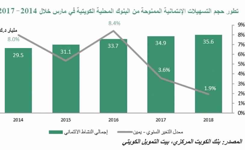 KFH: 11% decline in credit granted to financial institutions