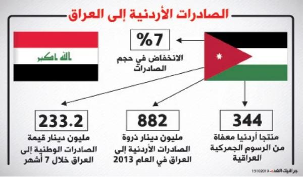 Jordan proposes to Iraq mutual recognition of