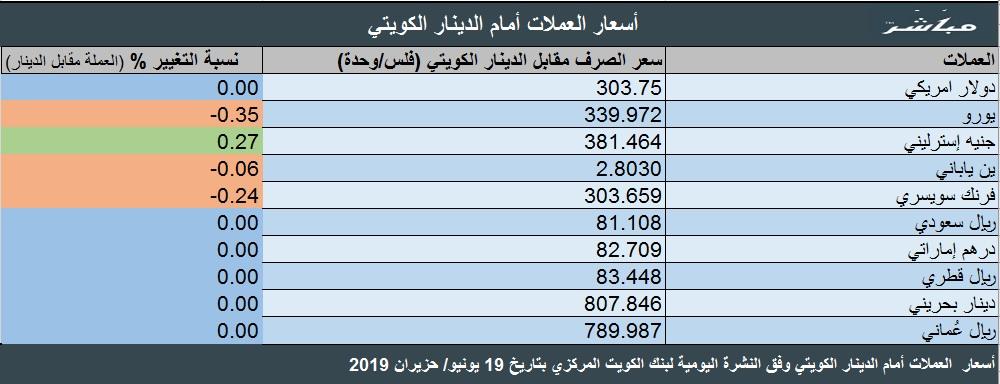 سعر صرف الدينار الكويتي أمام العملات العربية والأجنبية